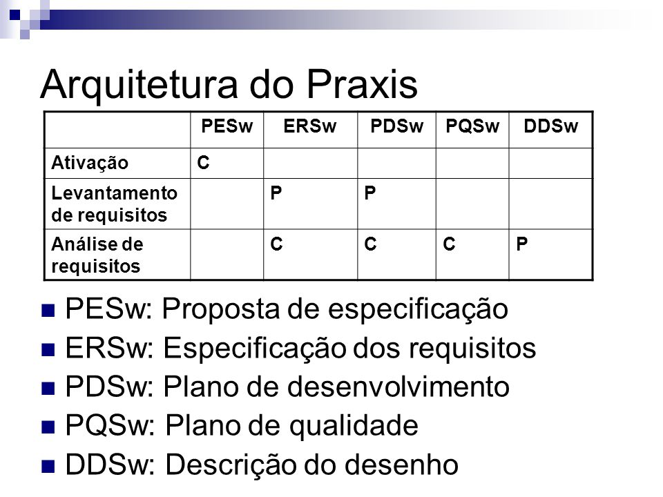 Arquitetura do Praxis PESwERSwPDSwPQSwDDSw AtivaçãoC Levantamento de requisitos PP Análise de requisitos CCCP PESw: Proposta de especificação ERSw: Es