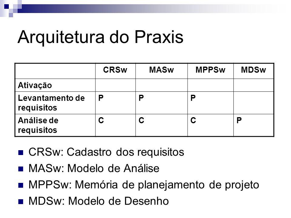 Arquitetura do Praxis CRSw: Cadastro dos requisitos MASw: Modelo de Análise MPPSw: Memória de planejamento de projeto MDSw: Modelo de Desenho CRSwMASw
