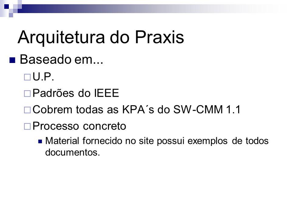 Arquitetura do Praxis Baseado em... U.P. Padrões do IEEE Cobrem todas as KPA´s do SW-CMM 1.1 Processo concreto Material fornecido no site possui exemp