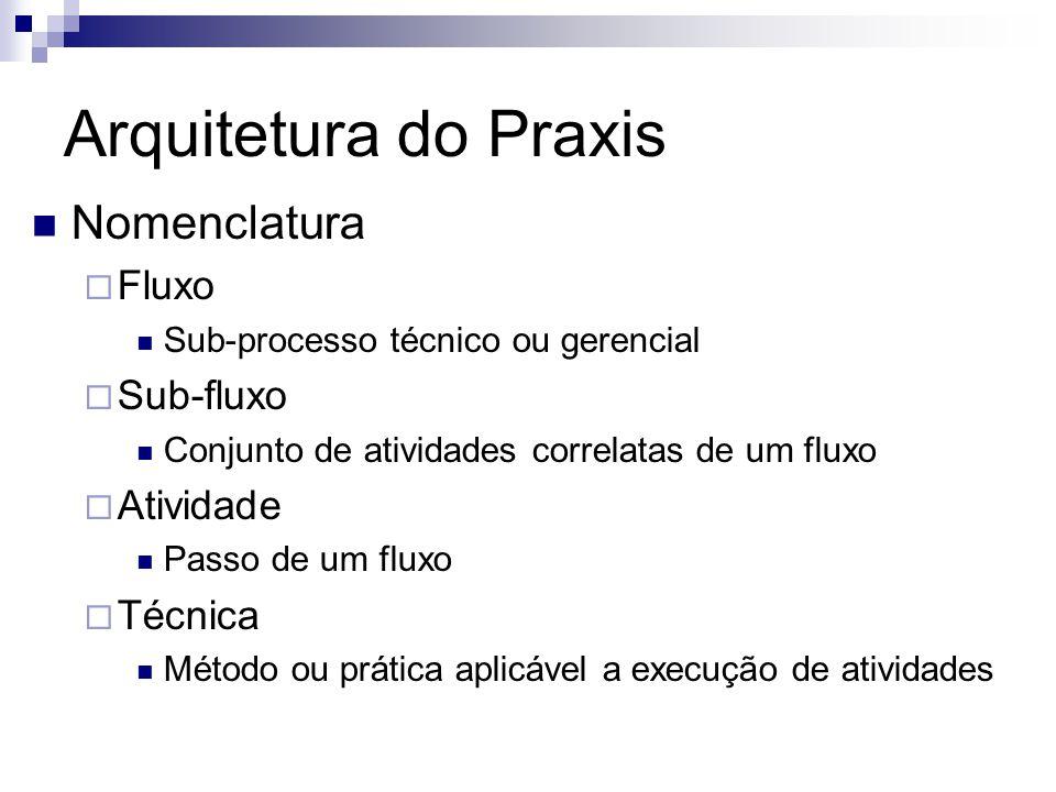 Arquitetura do Praxis Nomenclatura Fluxo Sub-processo técnico ou gerencial Sub-fluxo Conjunto de atividades correlatas de um fluxo Atividade Passo de