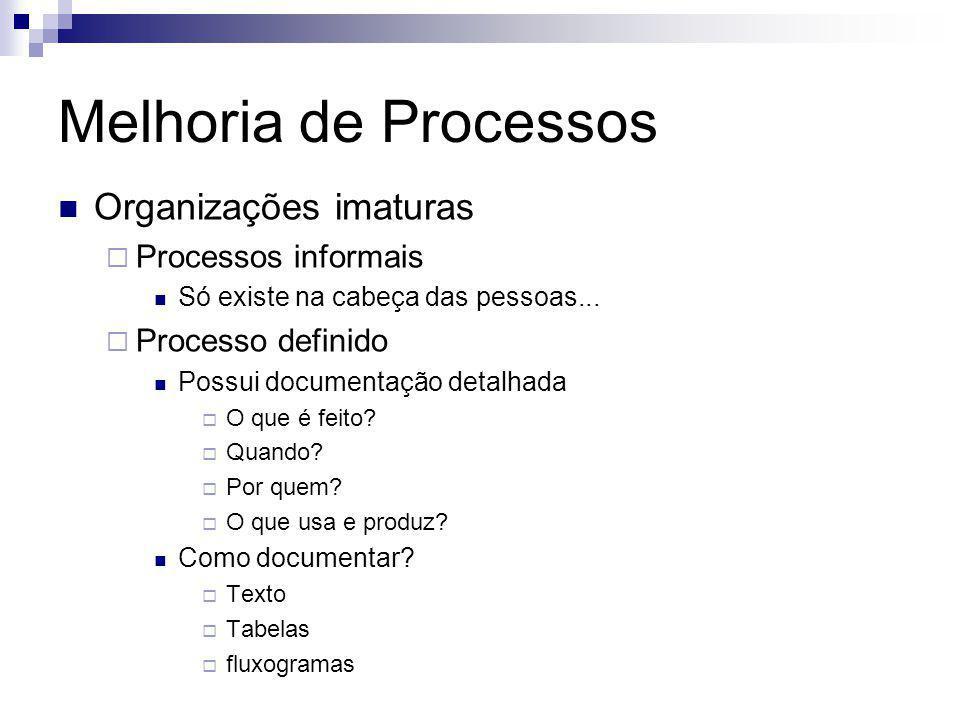 Melhoria de Processos Organizações imaturas Processos informais Só existe na cabeça das pessoas... Processo definido Possui documentação detalhada O q
