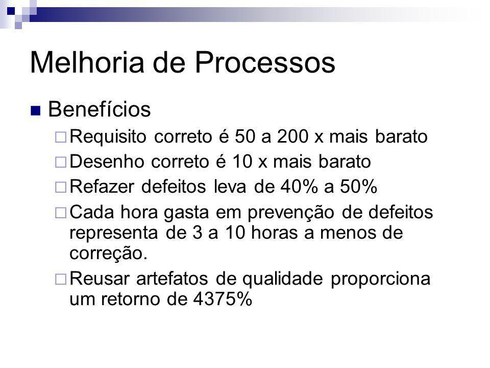 Melhoria de Processos Benefícios Requisito correto é 50 a 200 x mais barato Desenho correto é 10 x mais barato Refazer defeitos leva de 40% a 50% Cada