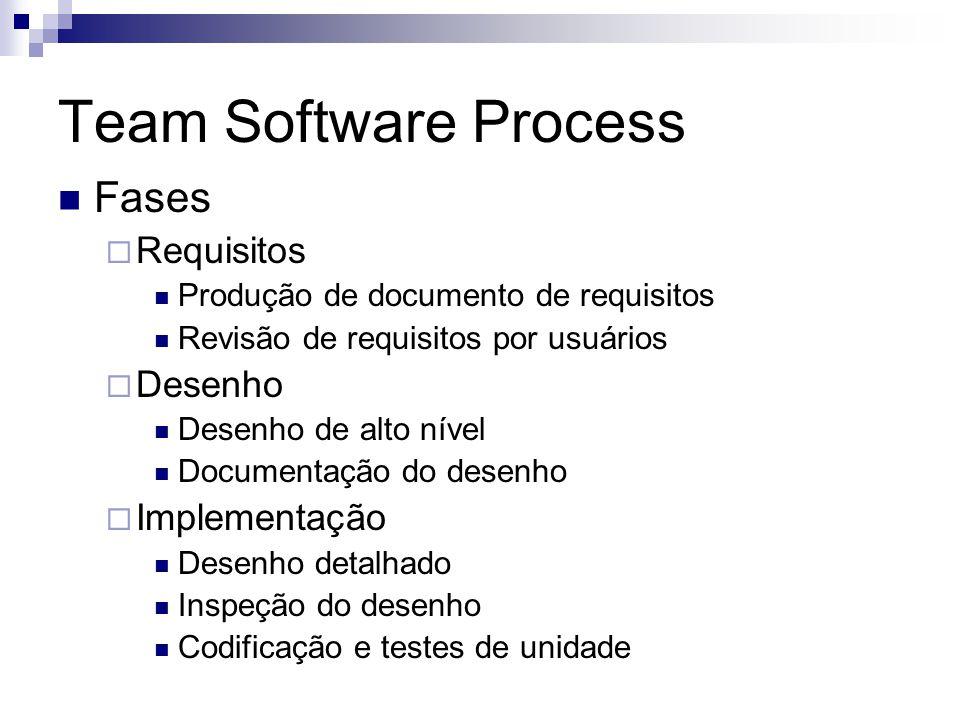 Team Software Process Fases Requisitos Produção de documento de requisitos Revisão de requisitos por usuários Desenho Desenho de alto nível Documentaç
