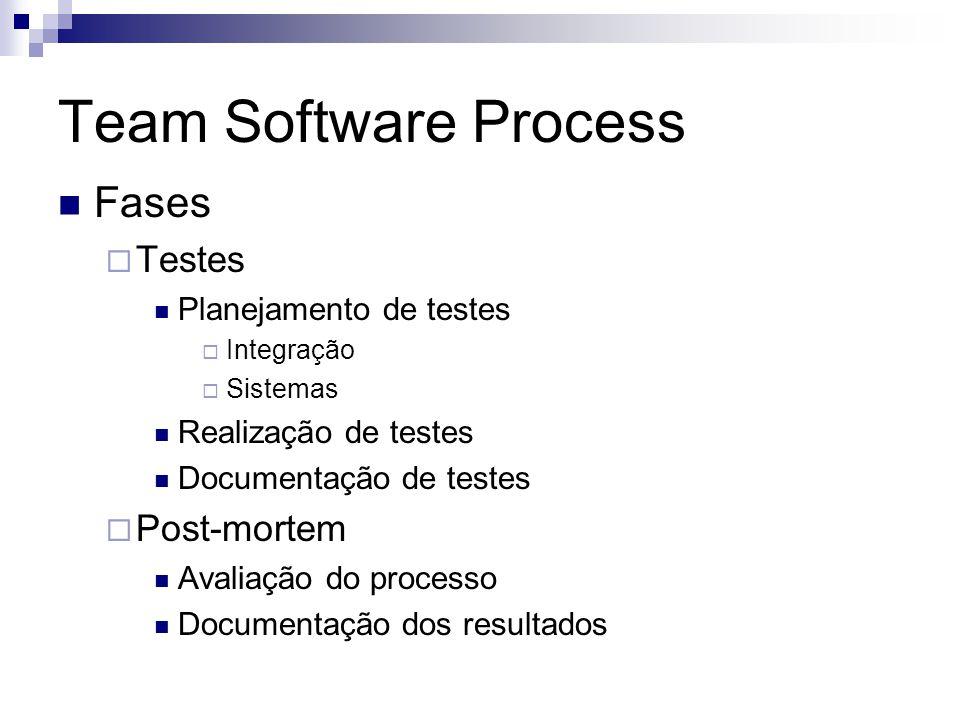 Team Software Process Fases Testes Planejamento de testes Integração Sistemas Realização de testes Documentação de testes Post-mortem Avaliação do pro