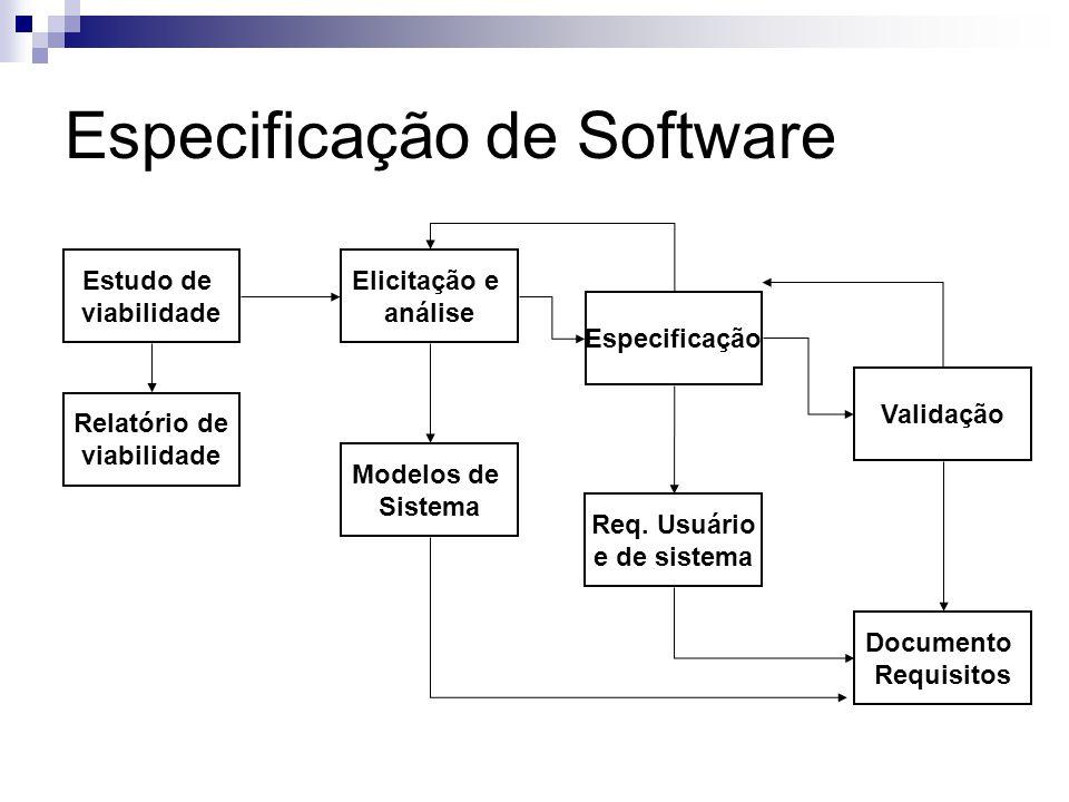 Especificação de Software Estudo de viabilidade Relatório de viabilidade Elicitação e análise Modelos de Sistema Especificação Req. Usuário e de siste