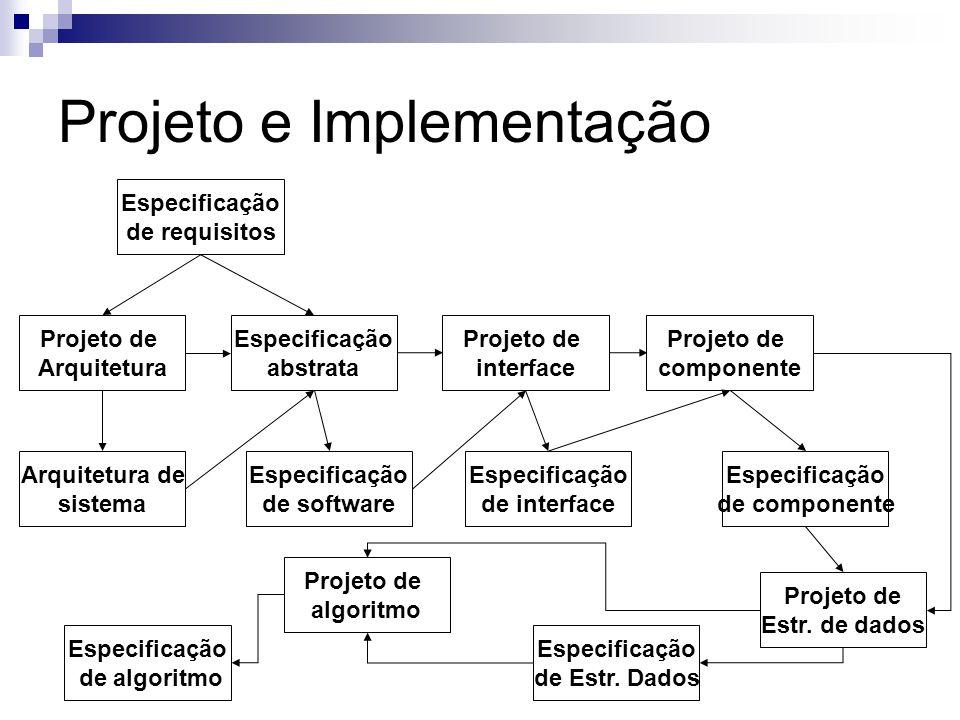 Projeto e Implementação Especificação de requisitos Especificação abstrata Projeto de Arquitetura Arquitetura de sistema Especificação de software Pro