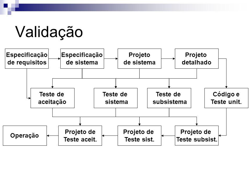 Validação Especificação de requisitos Teste de aceitação Especificação de sistema Projeto de sistema Projeto detalhado Teste de sistema Teste de subsi