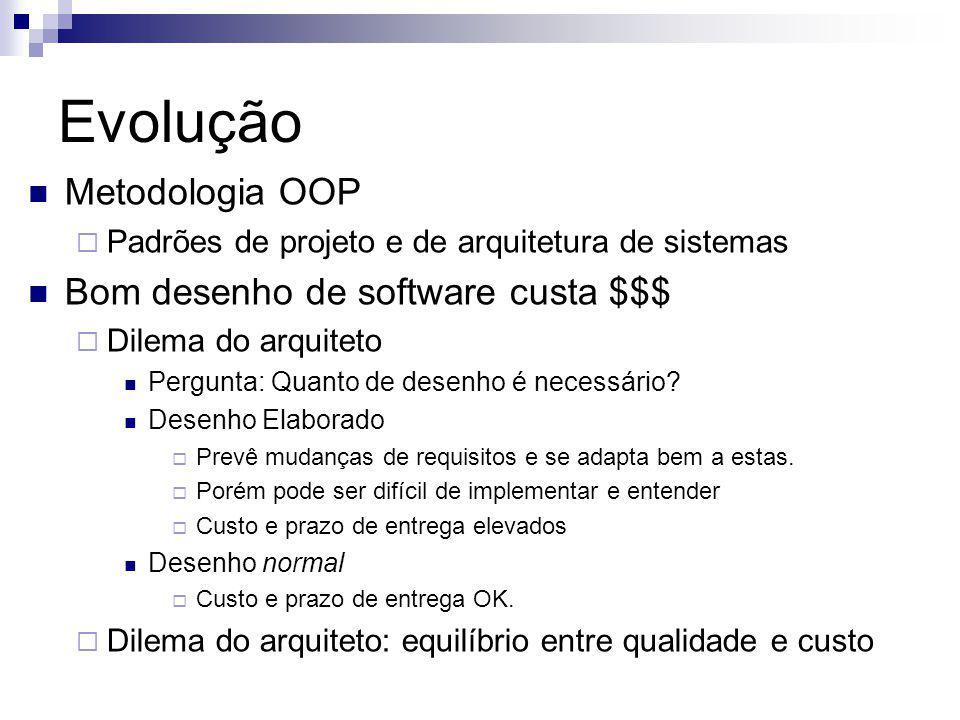 Evolução Metodologia OOP Padrões de projeto e de arquitetura de sistemas Bom desenho de software custa $$$ Dilema do arquiteto Pergunta: Quanto de desenho é necessário.