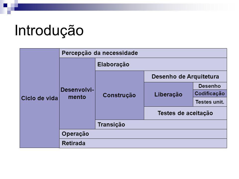 Introdução Ciclo de vida Desenvolvi- mento Construção Liberação Codificação Percepção da necessidade Elaboração Desenho de Arquitetura Testes de aceitação Transição Operação Retirada Desenho Testes unit.