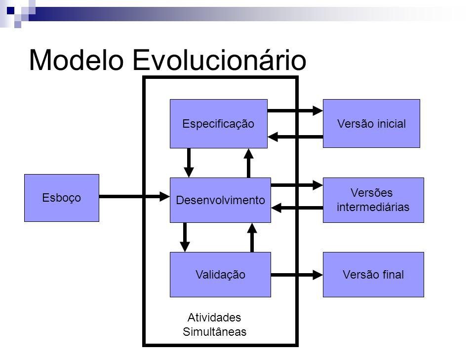 Modelo Evolucionário Esboço Especificação Desenvolvimento Validação Versão inicial Versões intermediárias Versão final Atividades Simultâneas