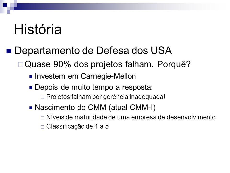 História Departamento de Defesa dos USA Quase 90% dos projetos falham. Porquê? Investem em Carnegie-Mellon Depois de muito tempo a resposta: Projetos