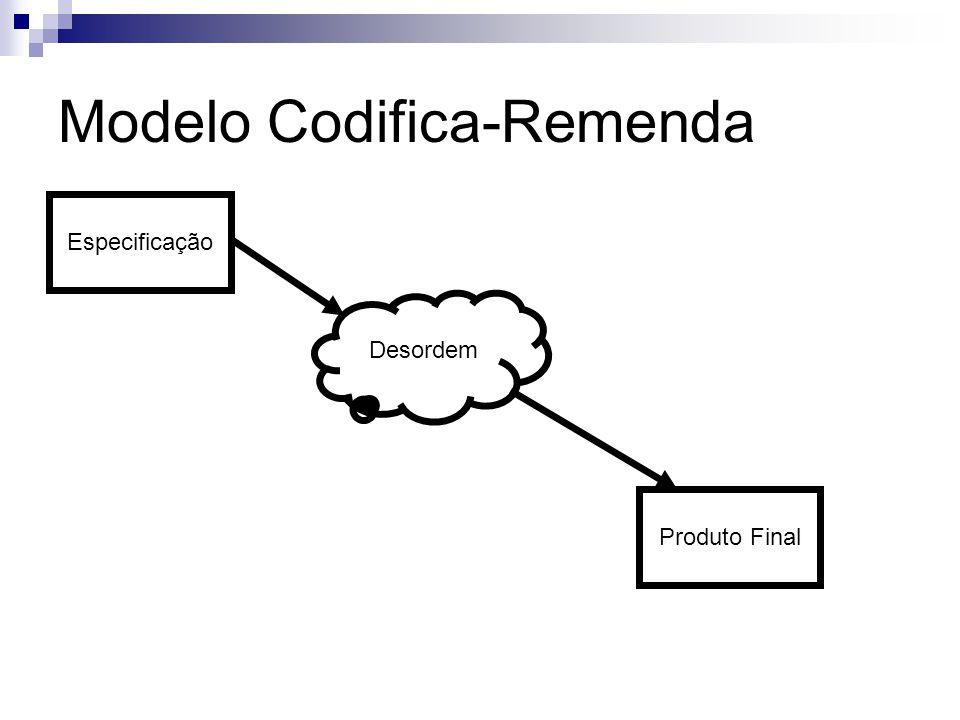 Modelo Codifica-Remenda Especificação Desordem Produto Final