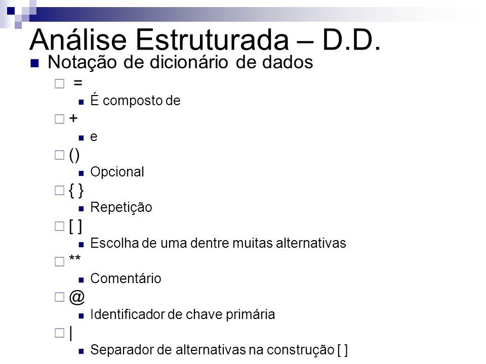 Análise Estruturada – D.D. Notação de dicionário de dados = É composto de + e () Opcional { } Repetição [ ] Escolha de uma dentre muitas alternativas