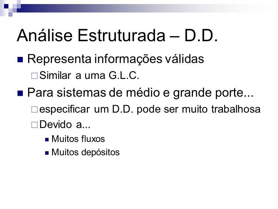 Análise Estruturada – D.D. Representa informações válidas Similar a uma G.L.C. Para sistemas de médio e grande porte... especificar um D.D. pode ser m