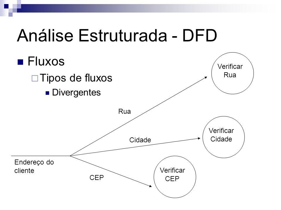 Análise Estruturada - DFD Fluxos Tipos de fluxos Divergentes Verificar CEP Verificar Cidade Verificar Rua Endereço do cliente CEP Cidade Rua