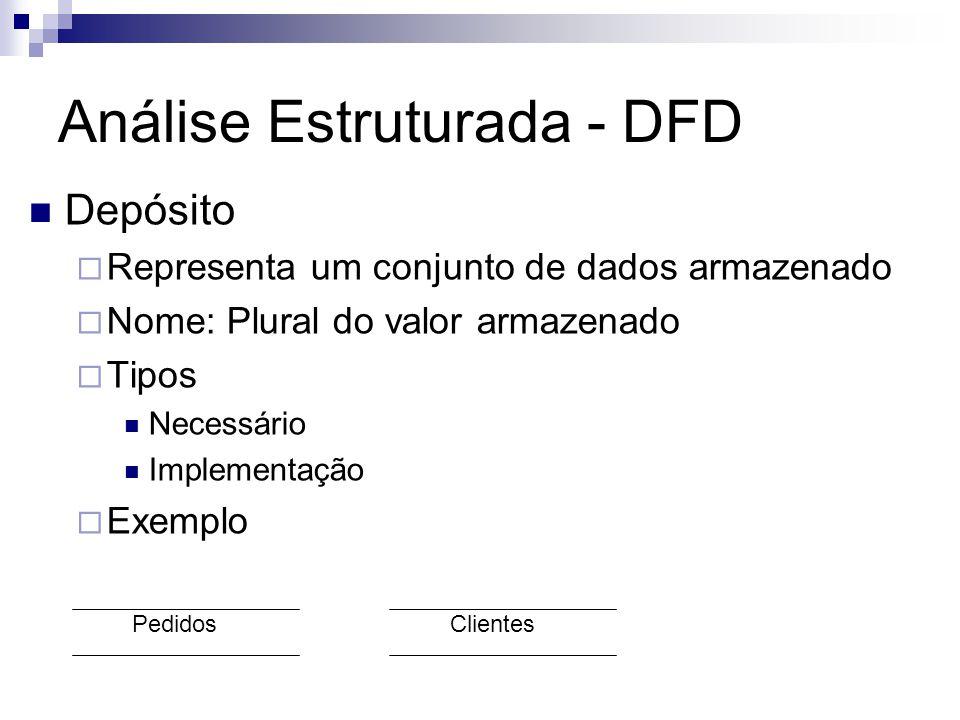 Análise Estruturada - DFD Depósito Representa um conjunto de dados armazenado Nome: Plural do valor armazenado Tipos Necessário Implementação Exemplo