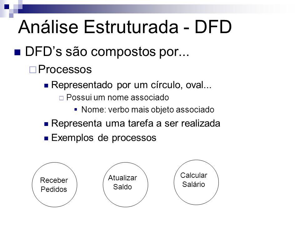 Análise Estruturada - DFD DFDs são compostos por... Processos Representado por um círculo, oval... Possui um nome associado Nome: verbo mais objeto as