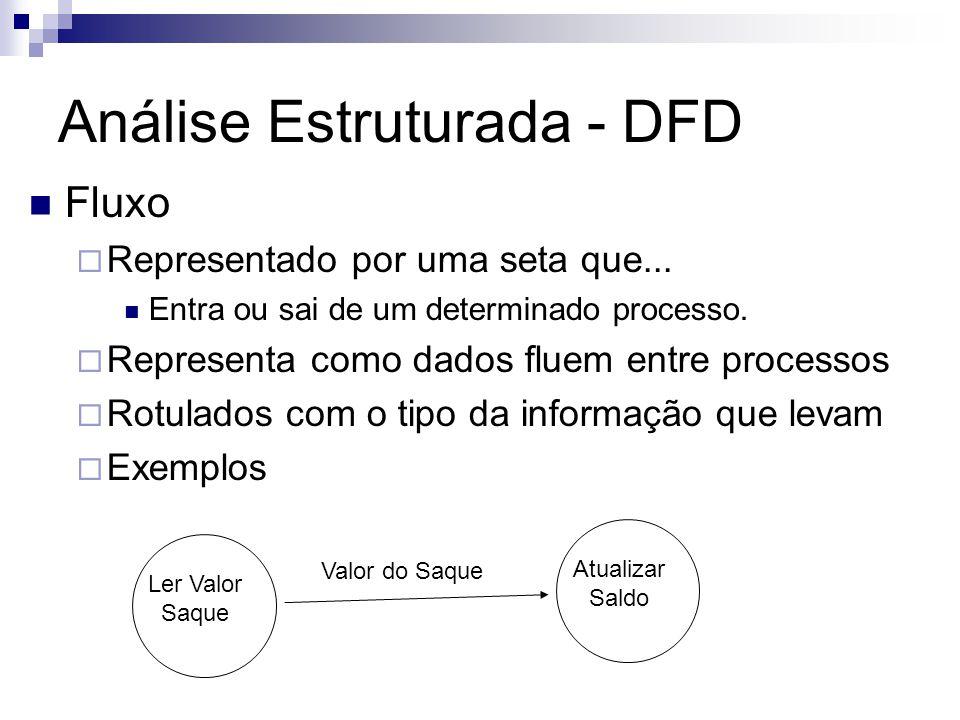 Análise Estruturada - DFD Fluxo Representado por uma seta que... Entra ou sai de um determinado processo. Representa como dados fluem entre processos