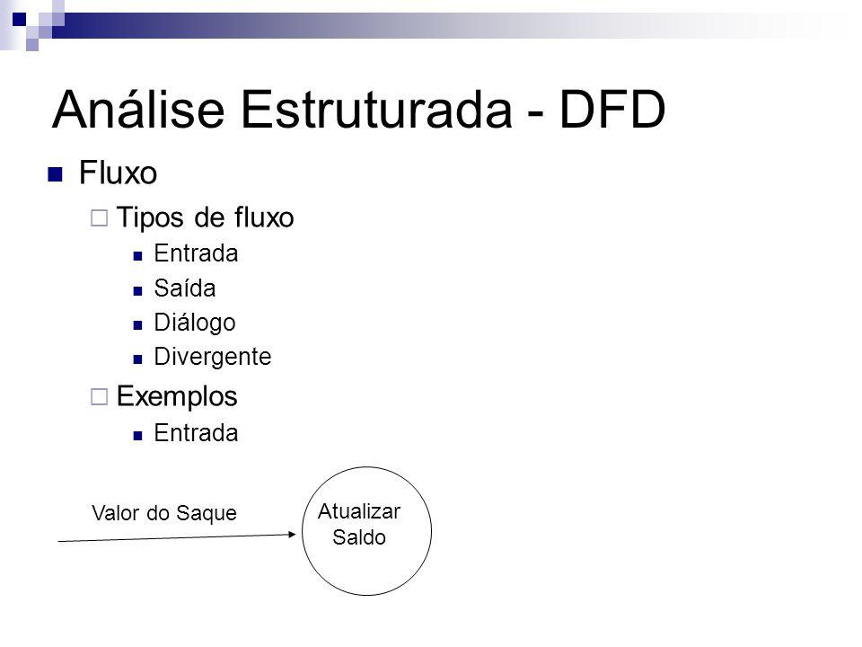 Análise Estruturada - DFD Fluxos Tipos de fluxos Saída Ler Valor Saque Valor do Saque Diálogo Verificar Pedido Consulta-Situação Resposta-sobre-situação Verificar Situação