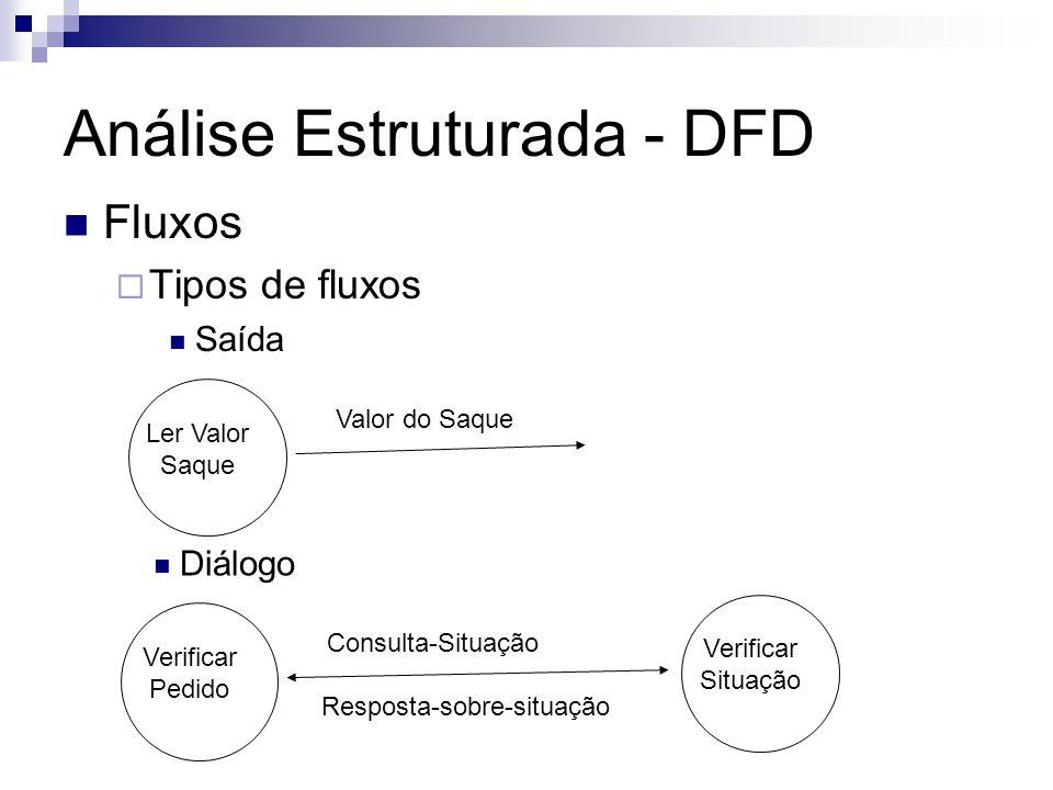 Análise Estruturada - DFD Fluxos Tipos de fluxos Saída Ler Valor Saque Valor do Saque Diálogo Verificar Pedido Consulta-Situação Resposta-sobre-situaç