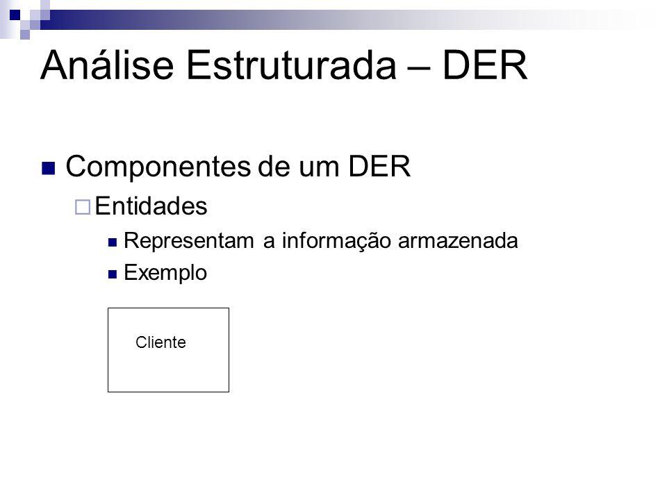 Análise Estruturada – DER Componentes de um DER Entidades Representam a informação armazenada Exemplo Cliente