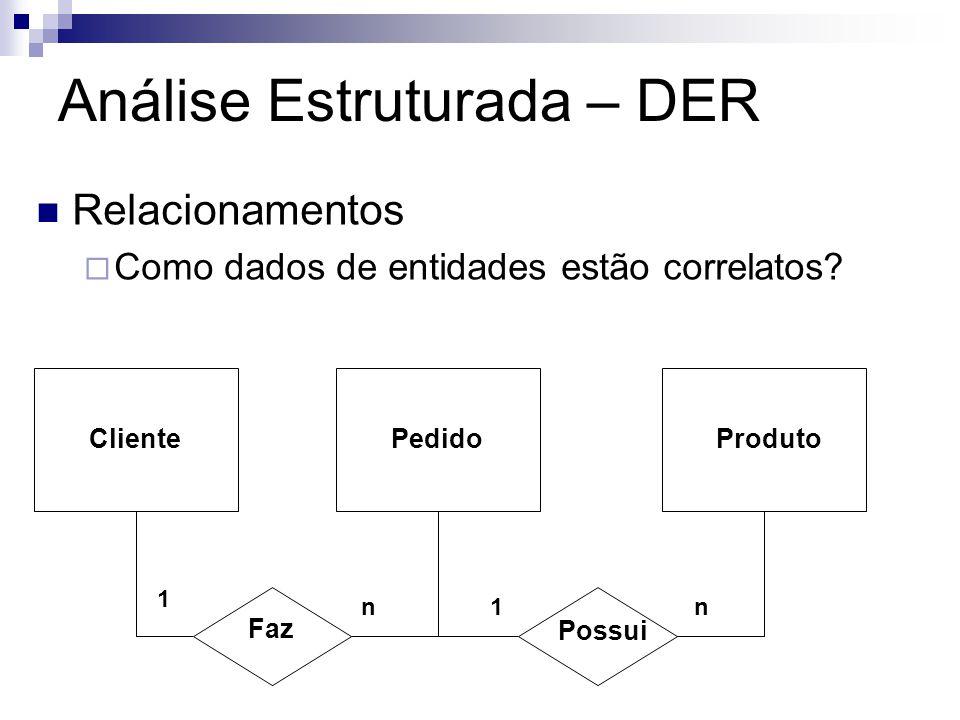 Análise Estruturada – DER Relacionamentos Como dados de entidades estão correlatos? PedidoProdutoCliente Faz Possui 1 n1n