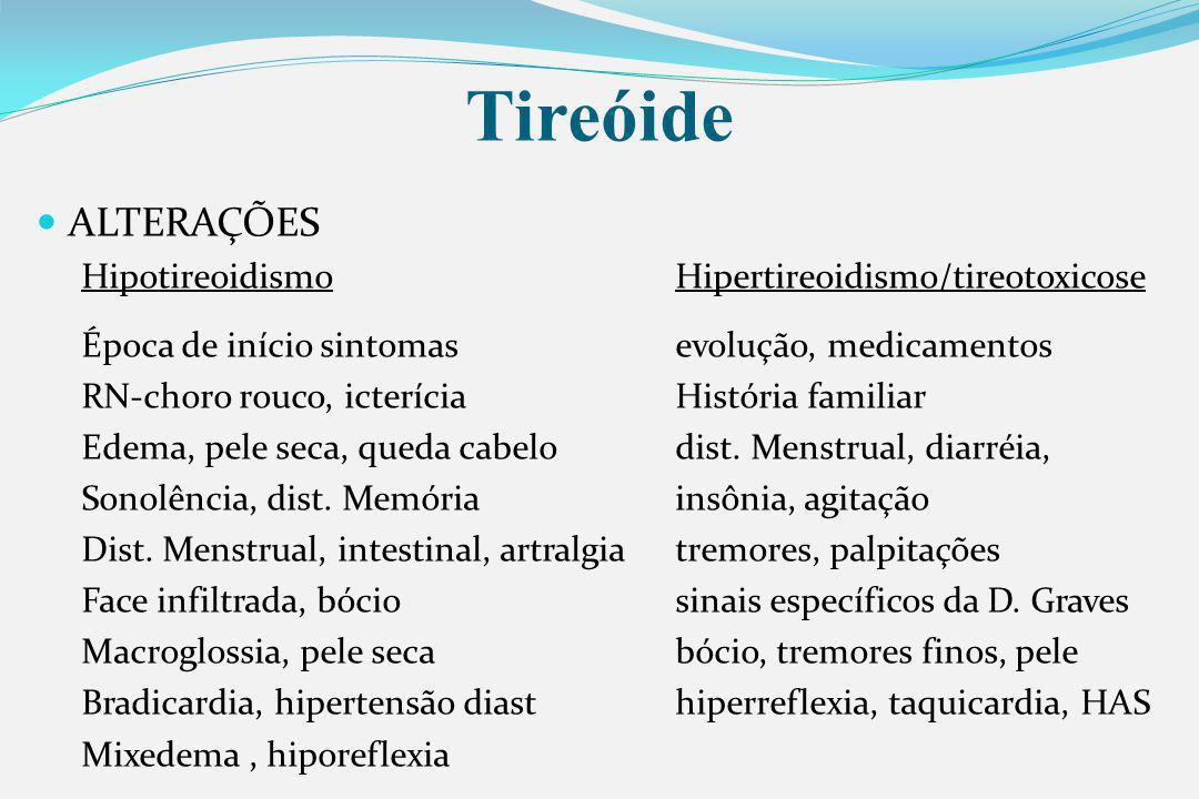 ALTERAÇÕES HipotireoidismoHipertireoidismo/tireotoxicose Época de início sintomasevolução, medicamentos RN-choro rouco, icteríciaHistória familiar Edema, pele seca, queda cabelodist.