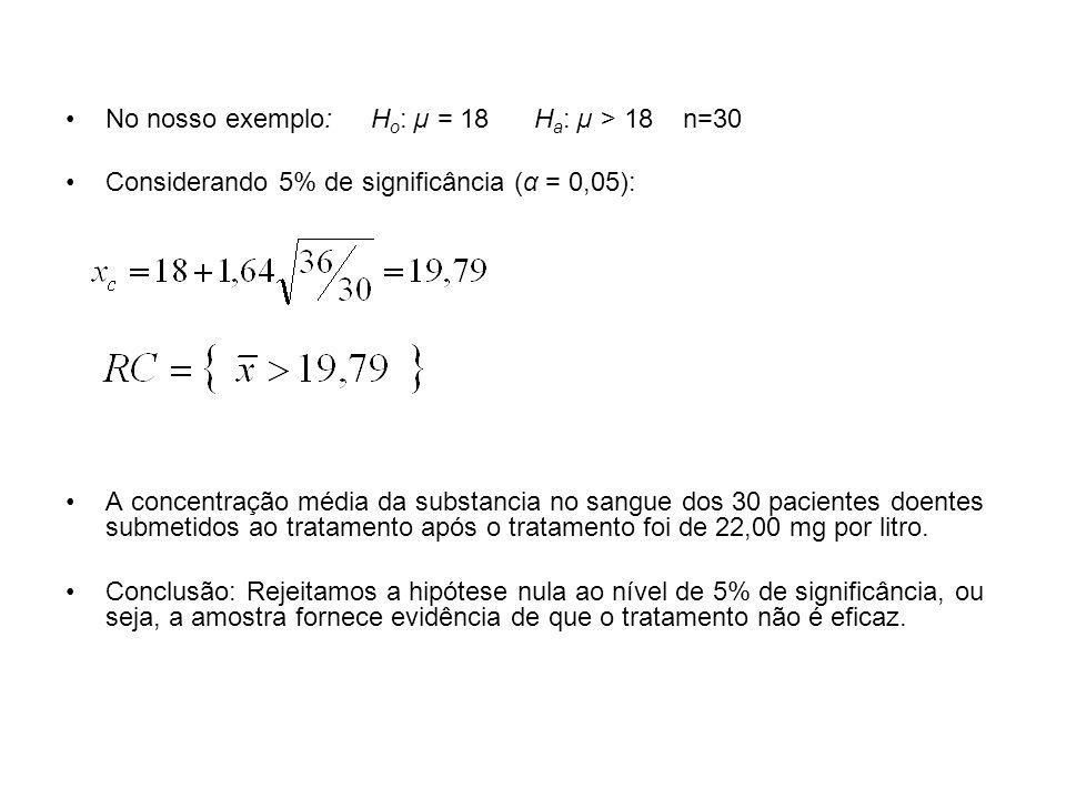 No nosso exemplo: H o : µ = 18 H a : µ > 18 n=30 Considerando 5% de significância (α = 0,05): A concentração média da substancia no sangue dos 30 paci
