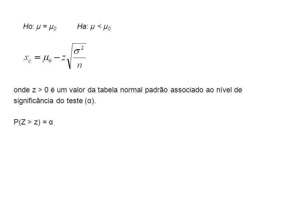 onde z > 0 é um valor da tabela normal padrão associado ao nível de significância do teste (α). P(Z > z) = α Ho: µ = µ 0 Ha: µ < µ 0