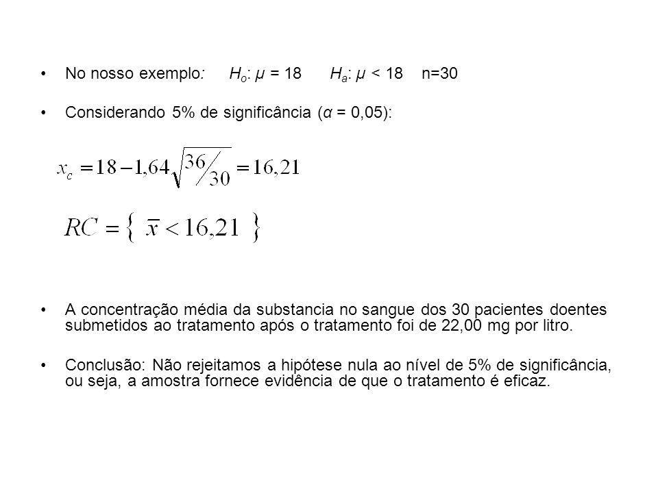No nosso exemplo: H o : µ = 18 H a : µ < 18 n=30 Considerando 5% de significância (α = 0,05): A concentração média da substancia no sangue dos 30 paci