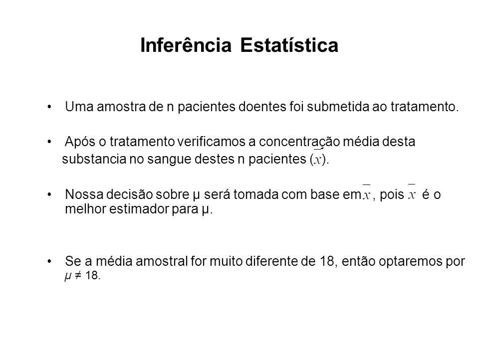 Inferência Estatística Uma amostra de n pacientes doentes foi submetida ao tratamento. Após o tratamento verificamos a concentração média desta substa