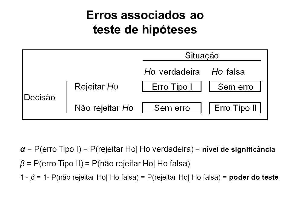 Erros associados ao teste de hipóteses α = P(erro Tipo I) = P(rejeitar Ho  Ho verdadeira) = nível de significância β = P(erro Tipo II) = P(não rejeita
