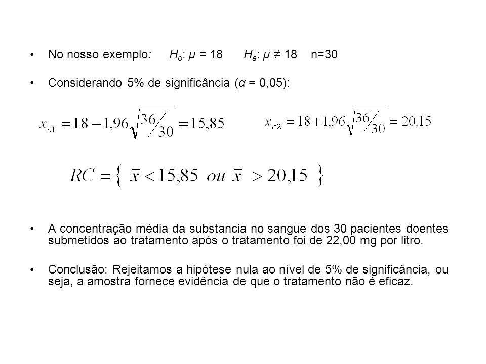 No nosso exemplo: H o : µ = 18 H a : µ 18 n=30 Considerando 5% de significância (α = 0,05): A concentração média da substancia no sangue dos 30 pacien