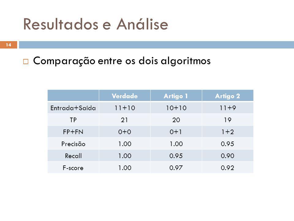 Resultados e Análise 14 Comparação entre os dois algoritmos VerdadeArtigo 1Artigo 2 Entrada+Saída11+1010+1011+9 TP212019 FP+FN0+00+11+2 Precisão1.00 0.95 Recall1.000.950.90 F-score1.000.970.92