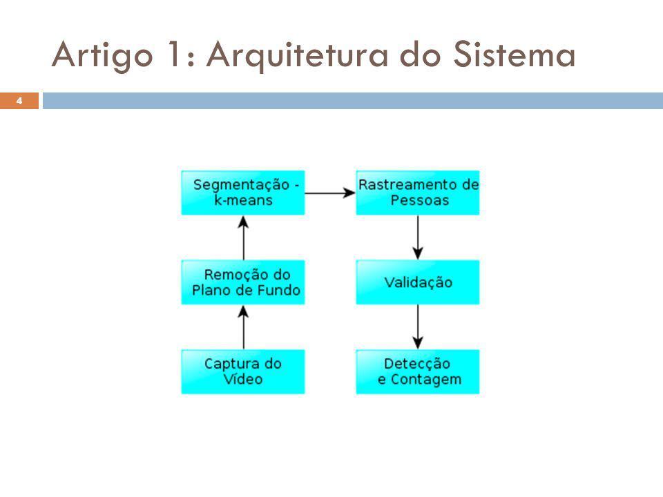 Conclusão 15 Artigo 1 O resultado obtido não foi tão preciso quanto ao artigo original devido ao problema para se determinar os parâmetros da aplicação e os ruídos não removidos dos frames.
