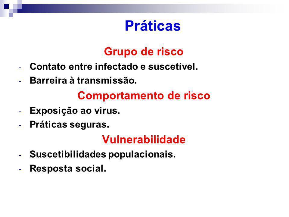 Grupo de risco - Contato entre infectado e suscetível.
