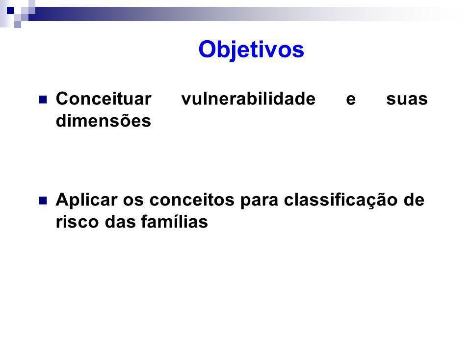 Objetivos Conceituar vulnerabilidade e suas dimensões Aplicar os conceitos para classificação de risco das famílias