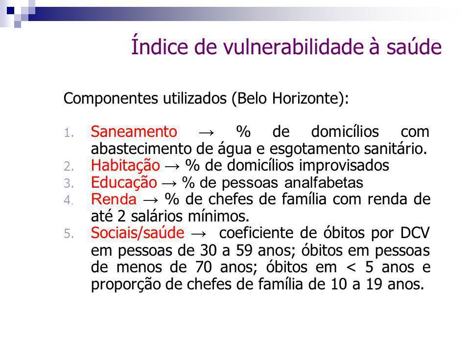Índice de vulnerabilidade à saúde Componentes utilizados (Belo Horizonte): 1.