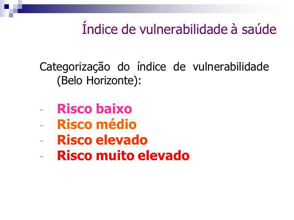 Índice de vulnerabilidade à saúde Categorização do índice de vulnerabilidade (Belo Horizonte): - Risco baixo - Risco médio - Risco elevado - Risco muito elevado