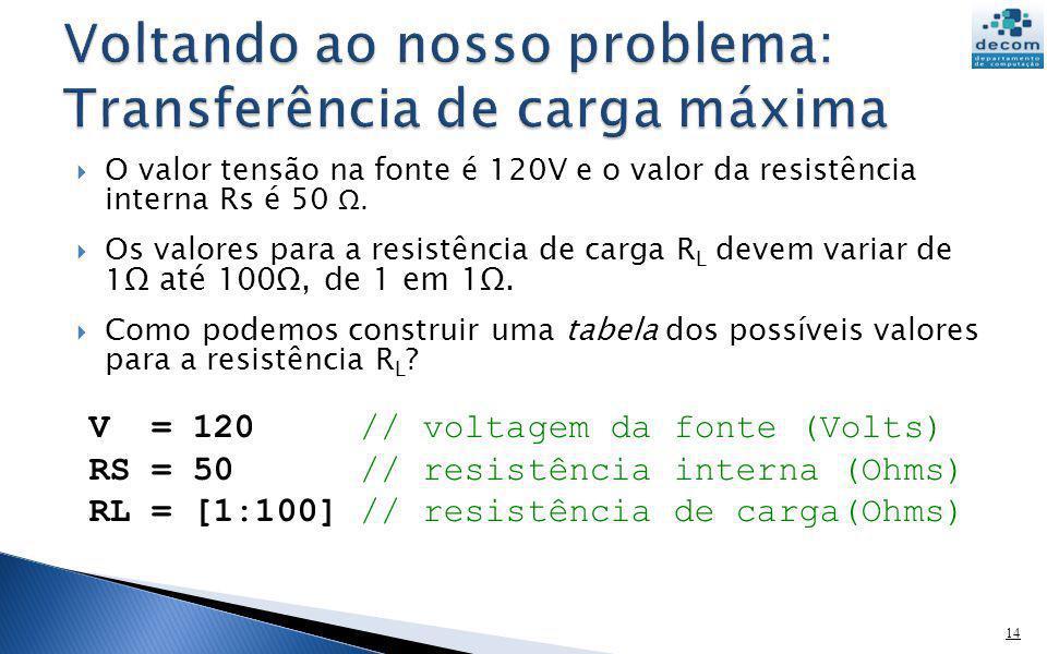 O valor tensão na fonte é 120V e o valor da resistência interna Rs é 50 Ω. Os valores para a resistência de carga R L devem variar de 1 Ω até 100Ω, de