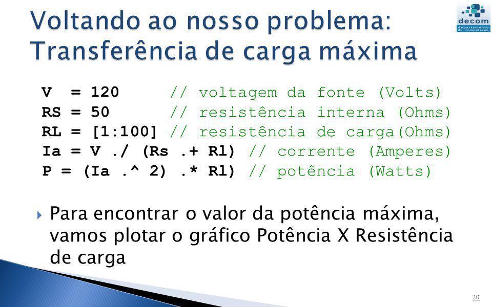 Para encontrar o valor da potência máxima, vamos plotar o gráfico Potência X Resistência de carga 20 V = 120 // voltagem da fonte (Volts) RS = 50 // r