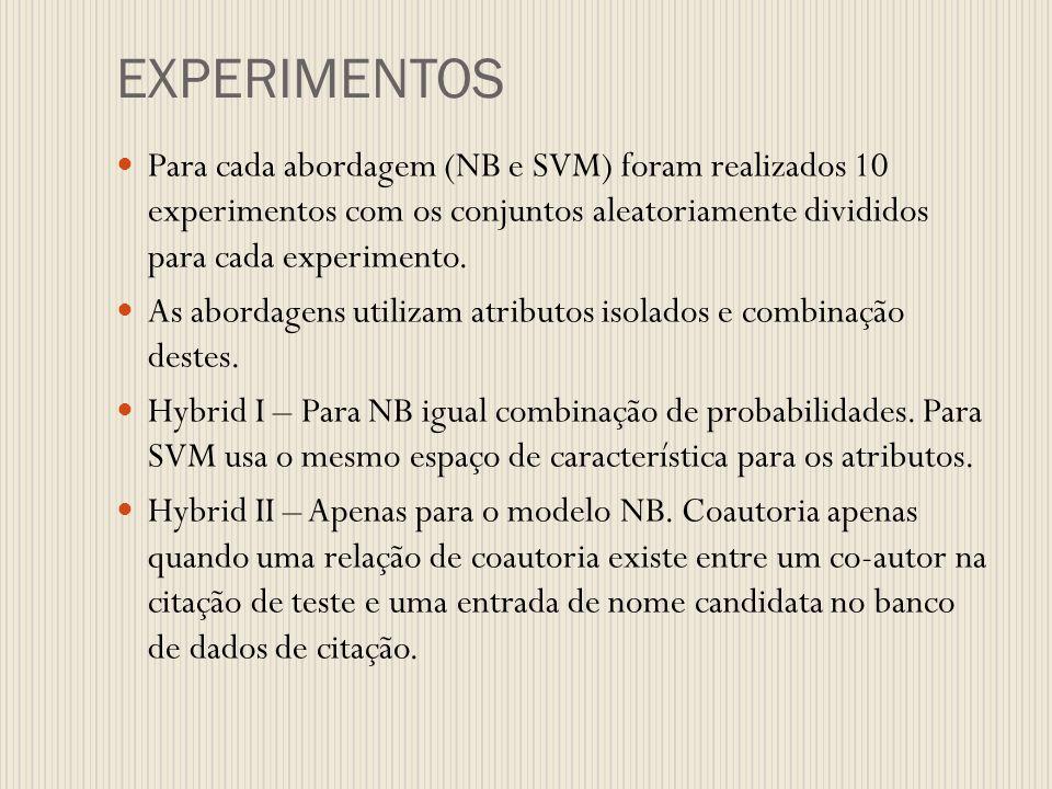 Para cada abordagem (NB e SVM) foram realizados 10 experimentos com os conjuntos aleatoriamente divididos para cada experimento. As abordagens utiliza