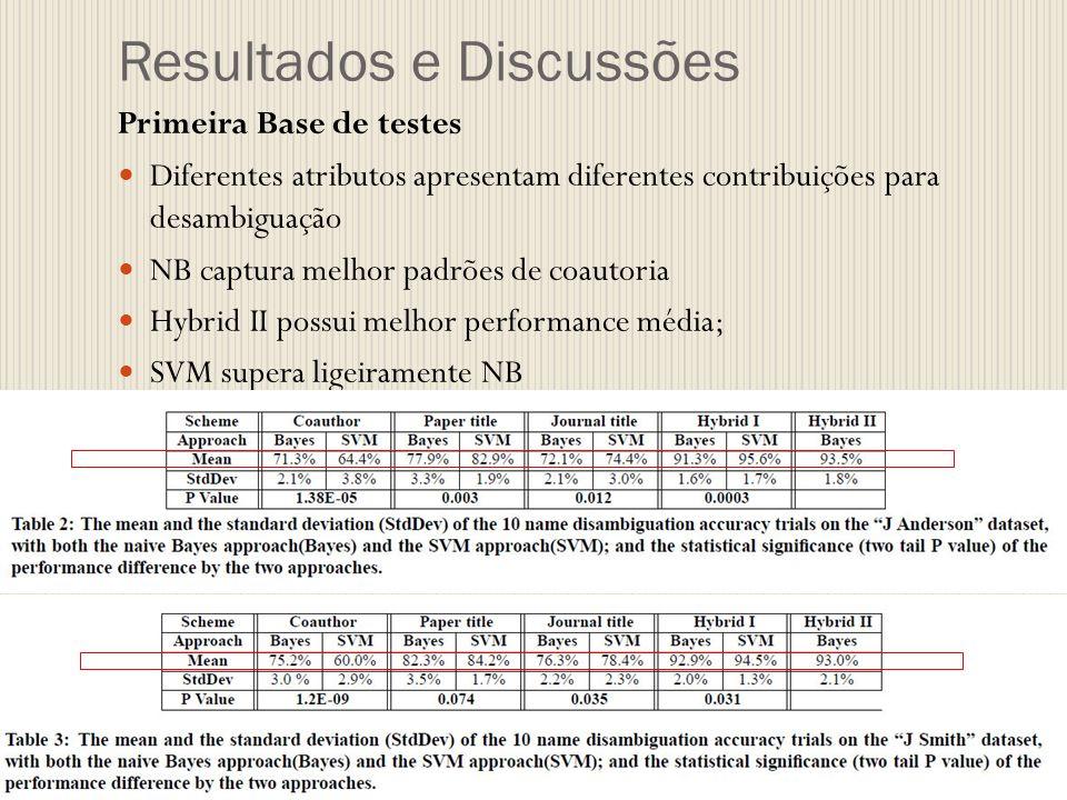 Resultados e Discussões Primeira Base de testes Diferentes atributos apresentam diferentes contribuições para desambiguação NB captura melhor padrões