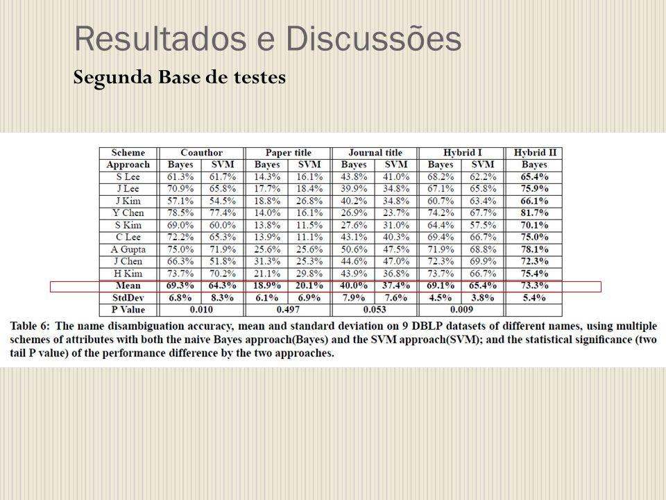 Resultados e Discussões Segunda Base de testes