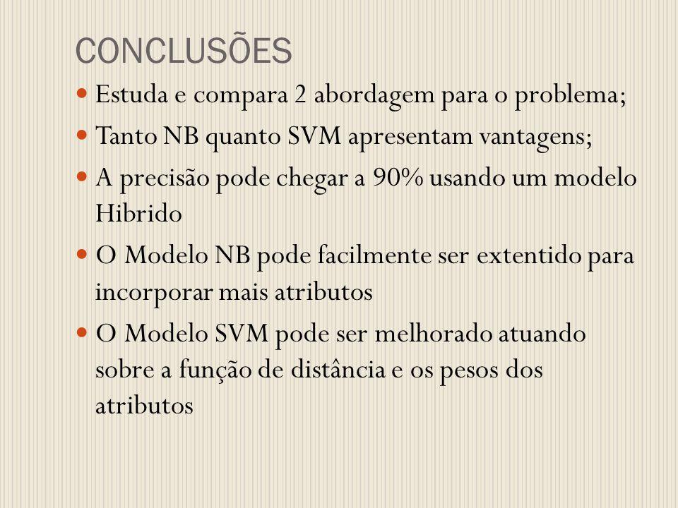 CONCLUSÕES Estuda e compara 2 abordagem para o problema; Tanto NB quanto SVM apresentam vantagens; A precisão pode chegar a 90% usando um modelo Hibri
