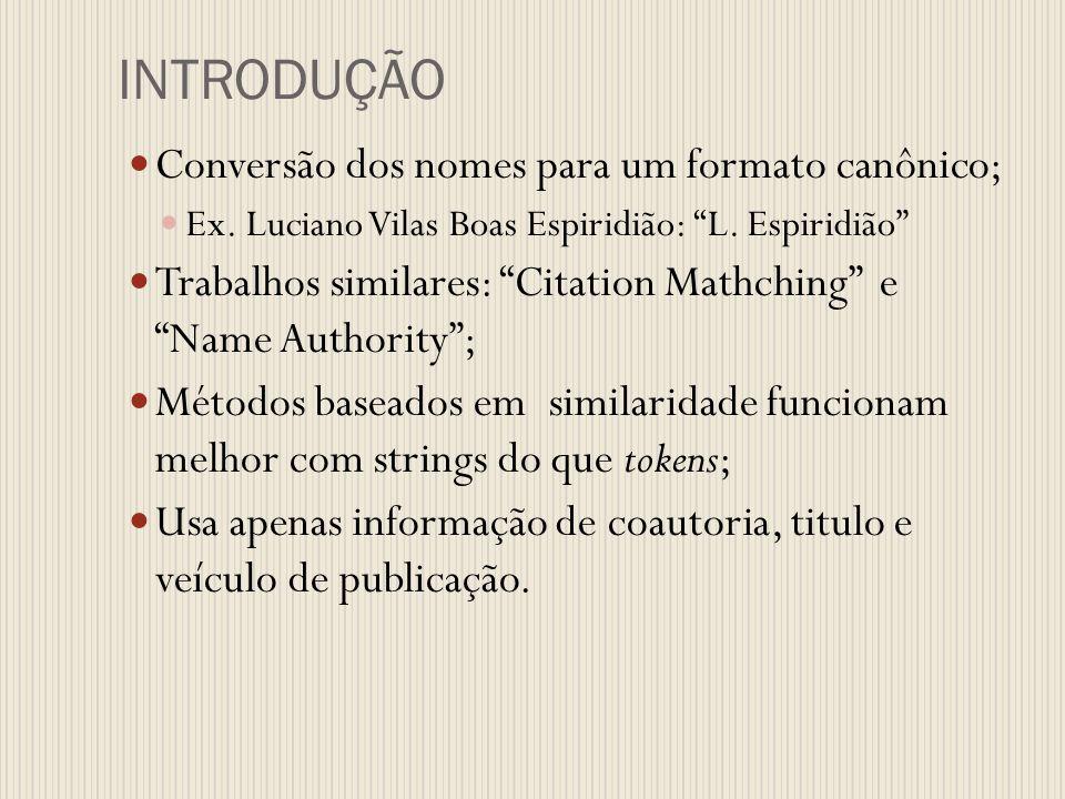 INTRODUÇÃO Conversão dos nomes para um formato canônico; Ex. Luciano Vilas Boas Espiridião: L. Espiridião Trabalhos similares: Citation Mathching e Na