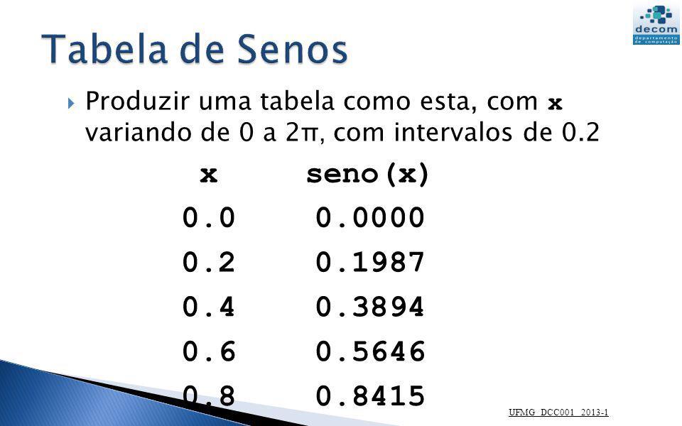 UFMG DCC001 2013-1 xseno(x) 0.00.0000 0.20.1987 0.40.3894 0.60.5646 0.80.8415 Produzir uma tabela como esta, com x variando de 0 a 2 π, com intervalos
