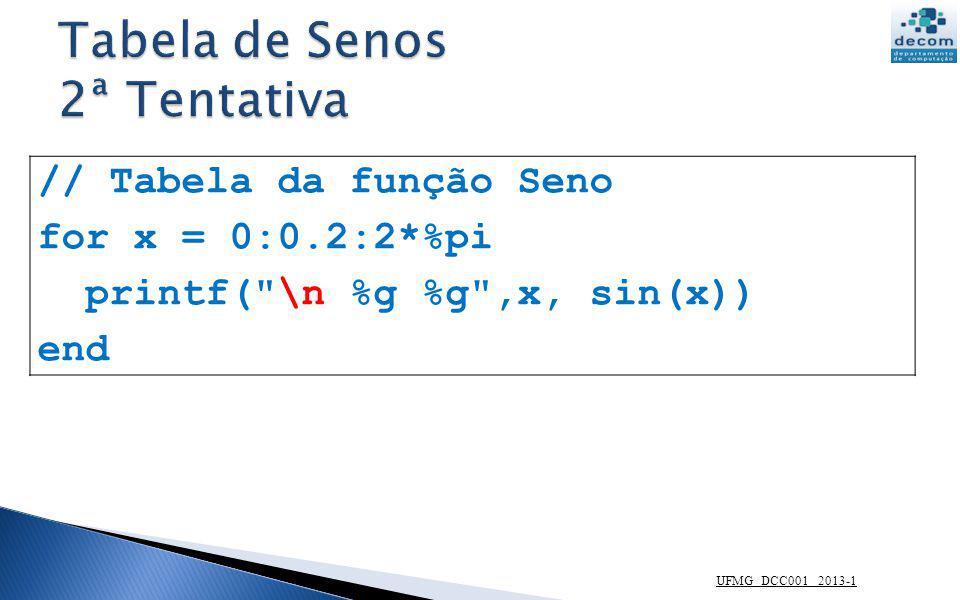 UFMG DCC001 2013-1 // Tabela da função Seno for x = 0:0.2:2*%pi printf(