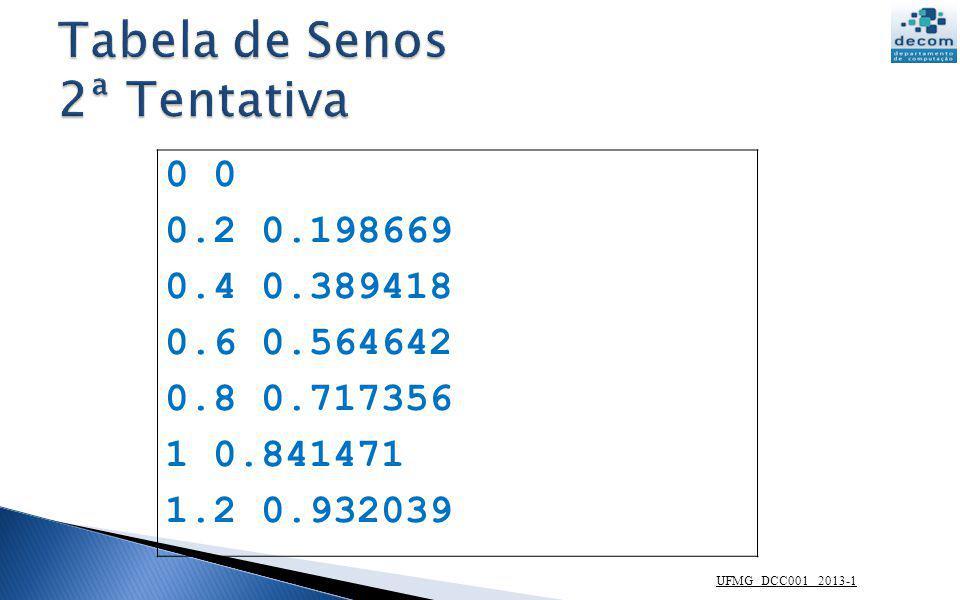 UFMG DCC001 2013-1 0 0.2 0.198669 0.4 0.389418 0.6 0.564642 0.8 0.717356 1 0.841471 1.2 0.932039