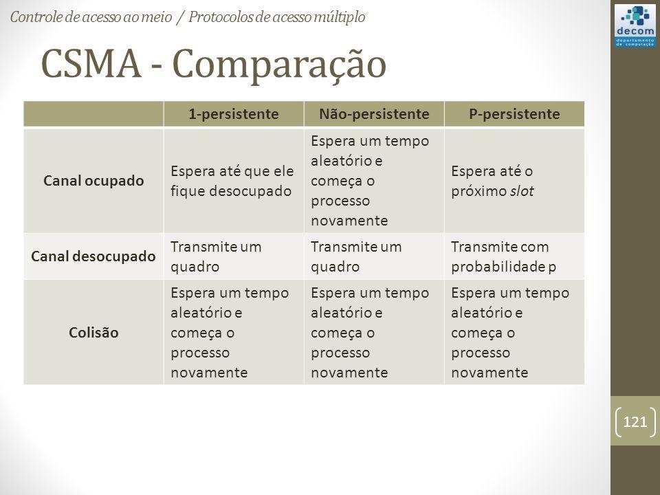 CSMA - Comparação Controle de acesso ao meio / Protocolos de acesso múltiplo 121 1-persistenteNão-persistenteP-persistente Canal ocupado Espera até qu